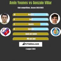Amin Younes vs Gonzalo Villar h2h player stats