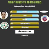 Amin Younes vs Andrea Danzi h2h player stats