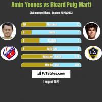 Amin Younes vs Ricard Puig Marti h2h player stats