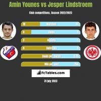 Amin Younes vs Jesper Lindstroem h2h player stats