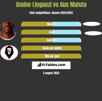 Amine Linganzi vs Gus Mafuta h2h player stats