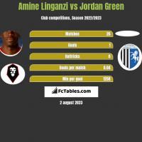 Amine Linganzi vs Jordan Green h2h player stats