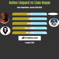 Amine Linganzi vs Liam Hogan h2h player stats