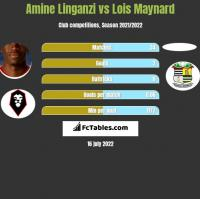 Amine Linganzi vs Lois Maynard h2h player stats