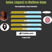 Amine Linganzi vs Matthew Dolan h2h player stats