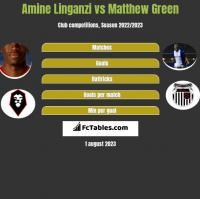 Amine Linganzi vs Matthew Green h2h player stats