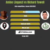 Amine Linganzi vs Richard Towell h2h player stats