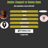 Amine Linganzi vs Danny Kane h2h player stats