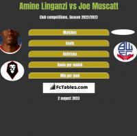 Amine Linganzi vs Joe Muscatt h2h player stats