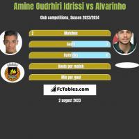 Amine Oudrhiri Idrissi vs Alvarinho h2h player stats