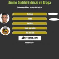 Amine Oudrhiri Idrissi vs Braga h2h player stats