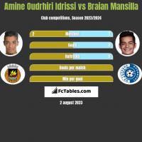 Amine Oudrhiri Idrissi vs Braian Mansilla h2h player stats