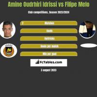 Amine Oudrhiri Idrissi vs Filipe Melo h2h player stats
