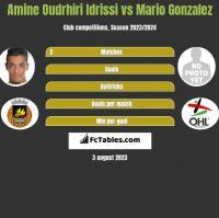 Amine Oudrhiri Idrissi vs Mario Gonzalez h2h player stats