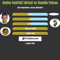 Amine Oudrhiri Idrissi vs Claudio Falcao h2h player stats