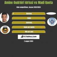 Amine Oudrhiri Idrissi vs Madi Queta h2h player stats