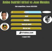 Amine Oudrhiri Idrissi vs Joao Mendes h2h player stats