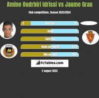 Amine Oudrhiri Idrissi vs Jaume Grau h2h player stats