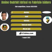 Amine Oudrhiri Idrissi vs Fabricio Isidoro h2h player stats