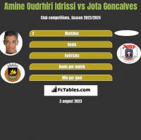 Amine Oudrhiri Idrissi vs Jota Goncalves h2h player stats