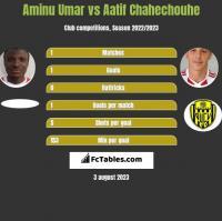 Aminu Umar vs Aatif Chahechouhe h2h player stats