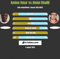 Aminu Umar vs Abdul Khalili h2h player stats