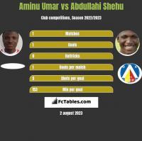 Aminu Umar vs Abdullahi Shehu h2h player stats