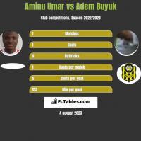 Aminu Umar vs Adem Buyuk h2h player stats