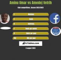 Aminu Umar vs Amedej Vetrih h2h player stats