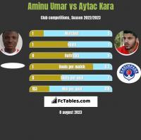 Aminu Umar vs Aytac Kara h2h player stats