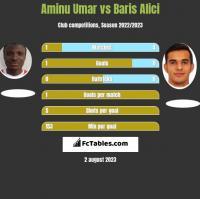 Aminu Umar vs Baris Alici h2h player stats