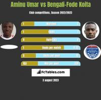 Aminu Umar vs Bengali-Fode Koita h2h player stats