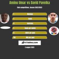 Aminu Umar vs David Pavelka h2h player stats