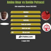 Aminu Umar vs Davide Petrucci h2h player stats