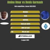Aminu Umar vs Denis Garmash h2h player stats