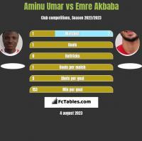 Aminu Umar vs Emre Akbaba h2h player stats