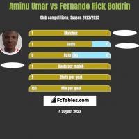 Aminu Umar vs Fernando Rick Boldrin h2h player stats