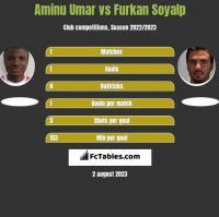 Aminu Umar vs Furkan Soyalp h2h player stats