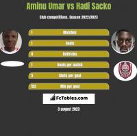 Aminu Umar vs Hadi Sacko h2h player stats