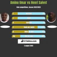 Aminu Umar vs Henri Saivet h2h player stats