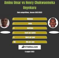 Aminu Umar vs Henry Chukwuemeka Onyekuru h2h player stats