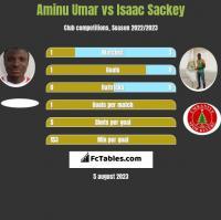 Aminu Umar vs Isaac Sackey h2h player stats