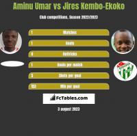 Aminu Umar vs Jires Kembo-Ekoko h2h player stats