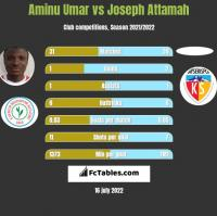 Aminu Umar vs Joseph Attamah h2h player stats