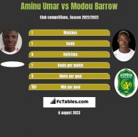 Aminu Umar vs Modou Barrow h2h player stats