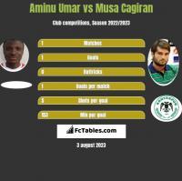 Aminu Umar vs Musa Cagiran h2h player stats