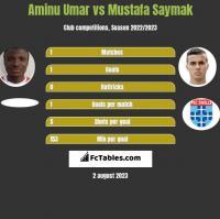 Aminu Umar vs Mustafa Saymak h2h player stats