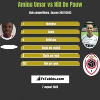 Aminu Umar vs Nill De Pauw h2h player stats