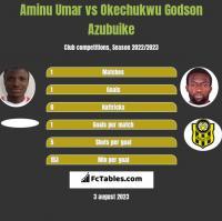 Aminu Umar vs Okechukwu Godson Azubuike h2h player stats