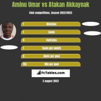 Aminu Umar vs Atakan Akkaynak h2h player stats